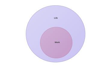 WorkLifeNewVenn