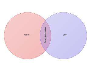 WorkLifeOldVenn